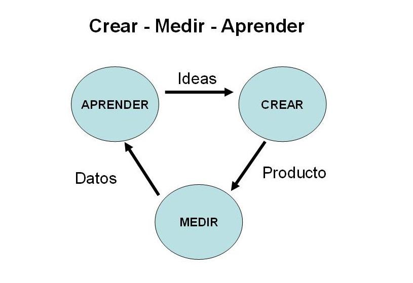 Lean-Startup-ciclo-aprendizaje