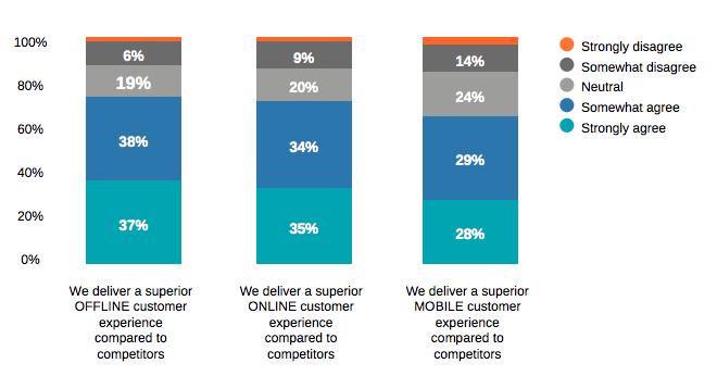 Brands_customer_experience