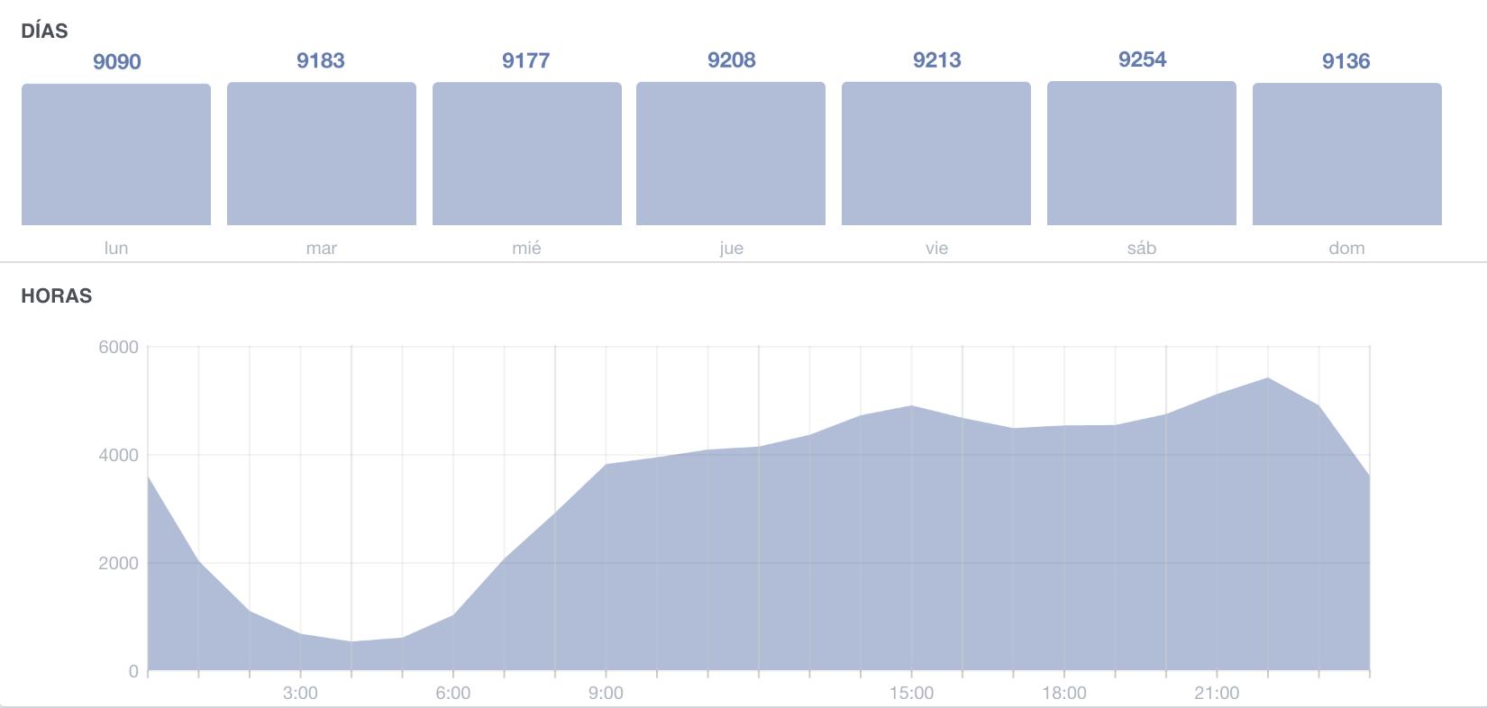 Cuándo están los usuarios conectados en Facebook