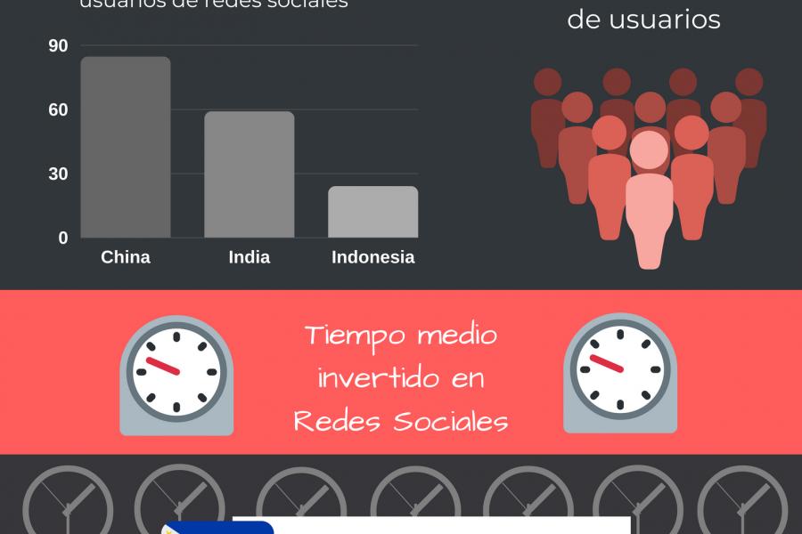 Infografía: Datos curiosos sobre Redes Sociales