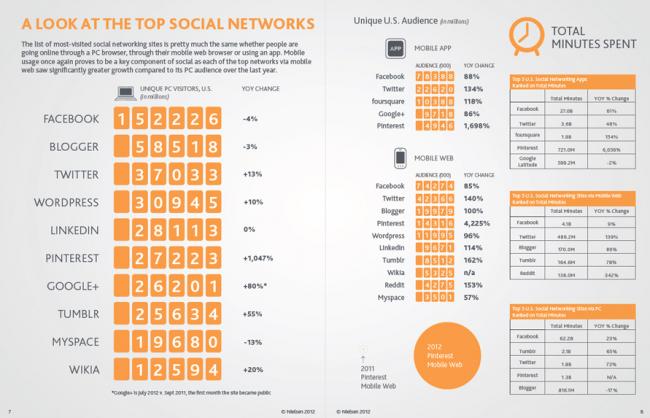 La claves del Social Media en 2012 según Nielsen