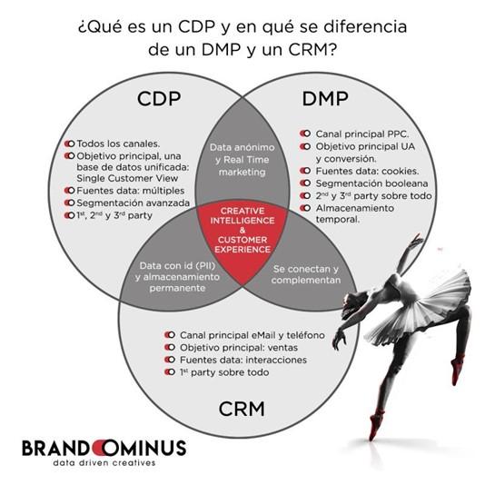 CDP, DMP y CRM: qué son y en qué se diferencian